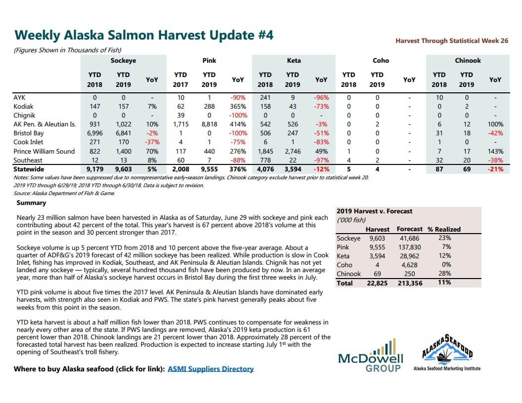 Weekly Alaska Salmon Harvest Update